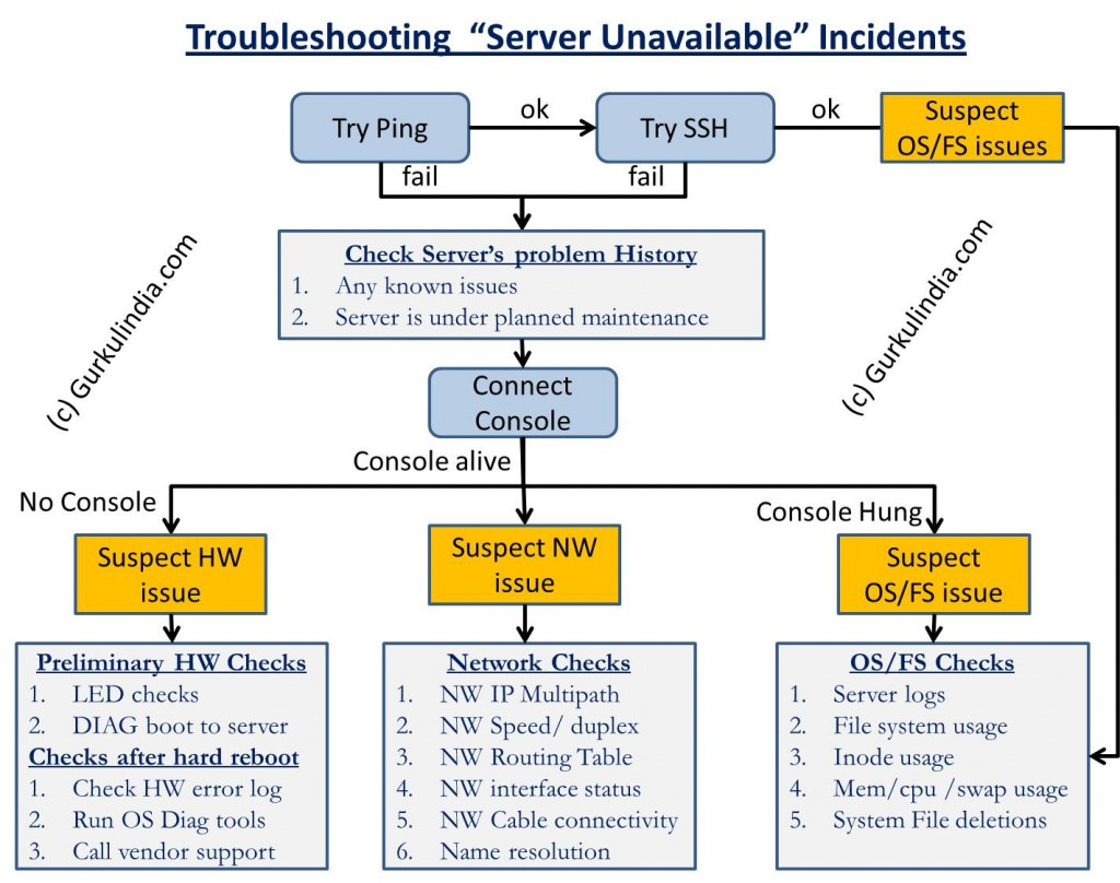 Troubleshooting Incidents related to Server Unavailability
