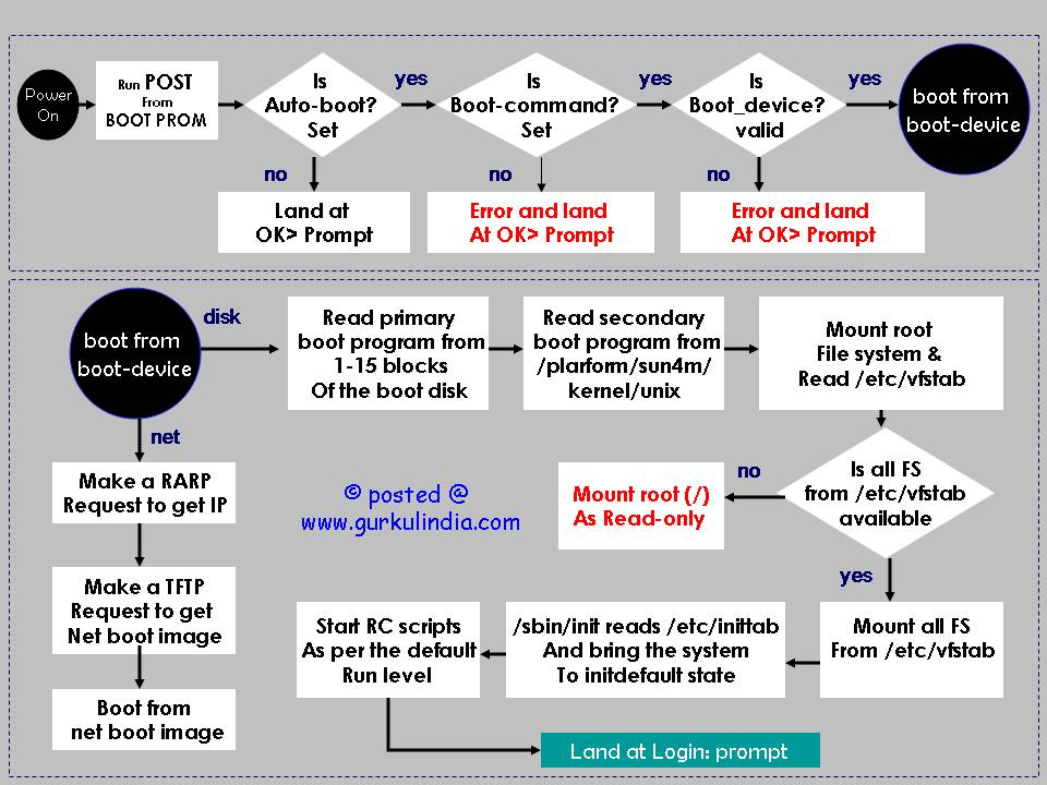 Solaris(Sparc) Boot Procedure Flow Chart