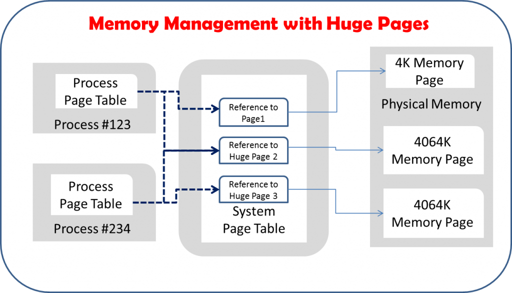 memory management 2 essay Papers memory management 2 introduction you might have already read my memory management 1 tutorial if not, then you should go and read it now.